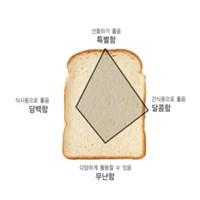 달콤함가득 허니식빵믹스 no.F2AM0070