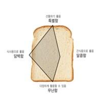 건강함이 가득 통밀식빵믹스 no.F2AM0072