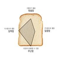 純(순)수함가득 밀크앤밀크식빵믹스 no.F2AM0071