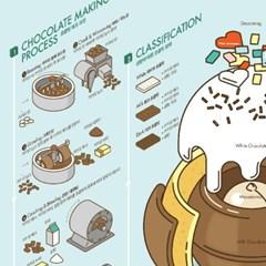 인포그래픽 포스터 - 초콜릿