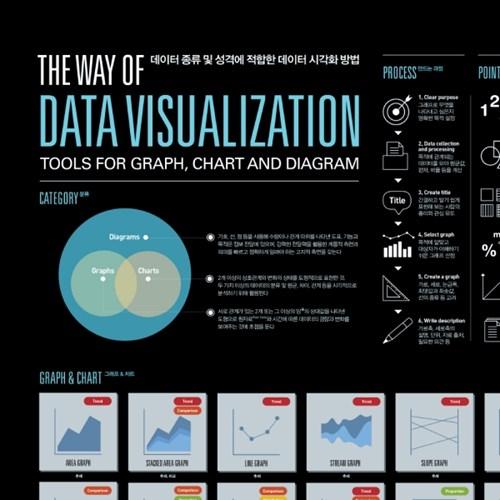 인포그래픽 포스터 - 데이터 시각화 방법
