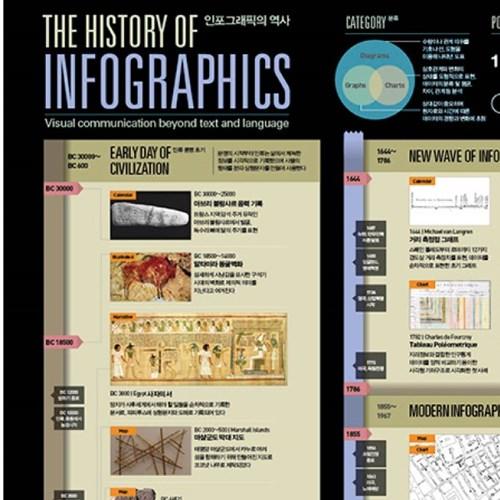 인포그래픽 포스터 - 인포그래픽의 역사