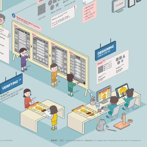 인포그래픽 포스터 - 203 인포그래픽 프로세스