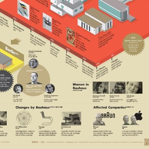 바우하우스 100주년
