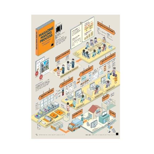 인포그래픽 포스터 - 잡지창간프로세스